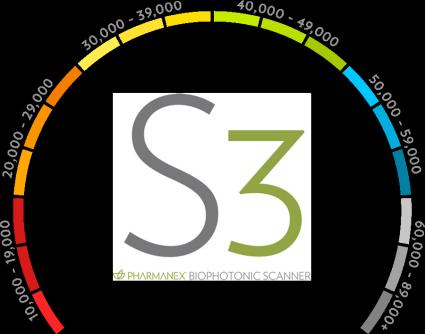 pharmanex biophotonic scanner score